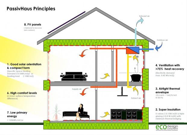 Passivhaus-Principles